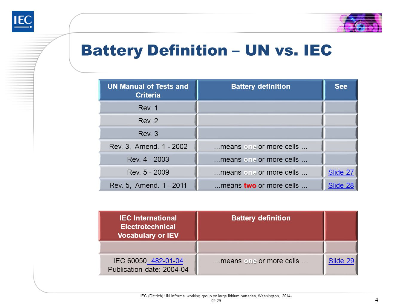 Battery Definition – UN vs. IEC