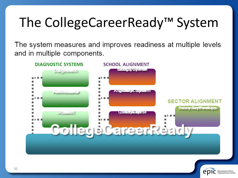The CollegeCareerReady™ System