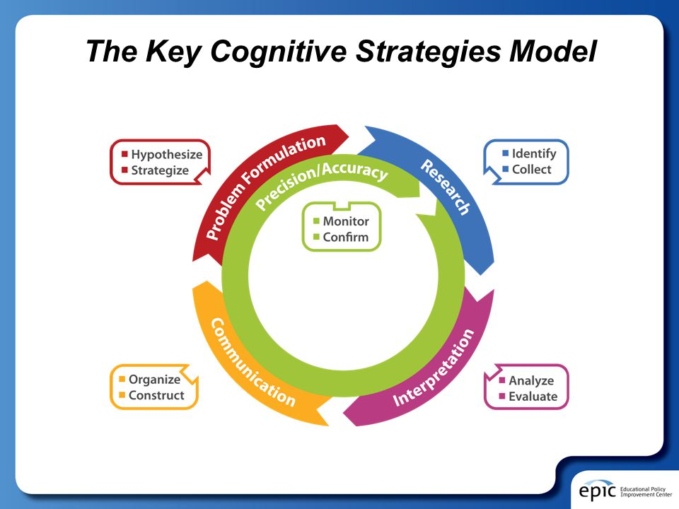 The Key Cognitive Strategies Model