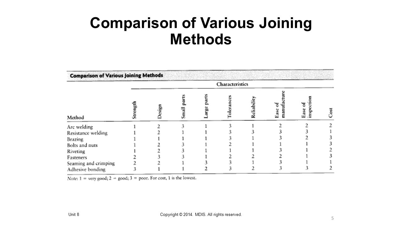 Comparison of Various Joining Methods