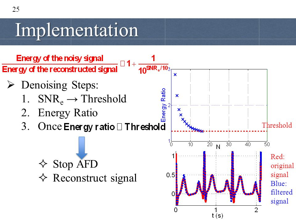 Implementation Denoising Steps: SNRe → Threshold Energy Ratio Once