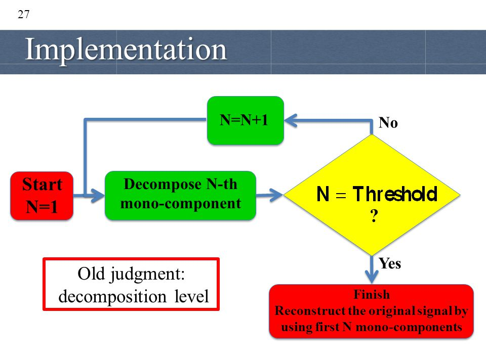 Implementation Start N=1 Old judgment: decomposition level N=N+1 No