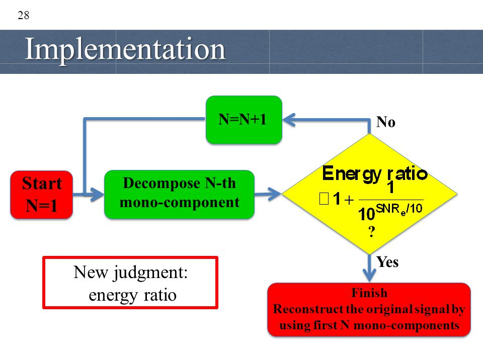 Implementation Start N=1 New judgment: energy ratio N=N+1 No