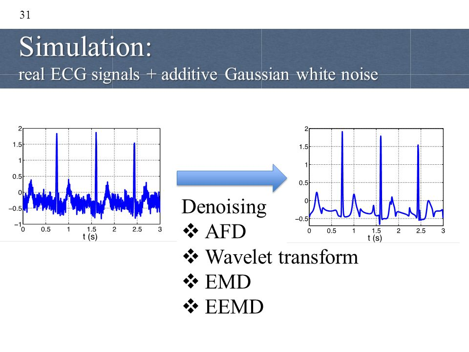 Simulation: Denoising AFD Wavelet transform EMD EEMD