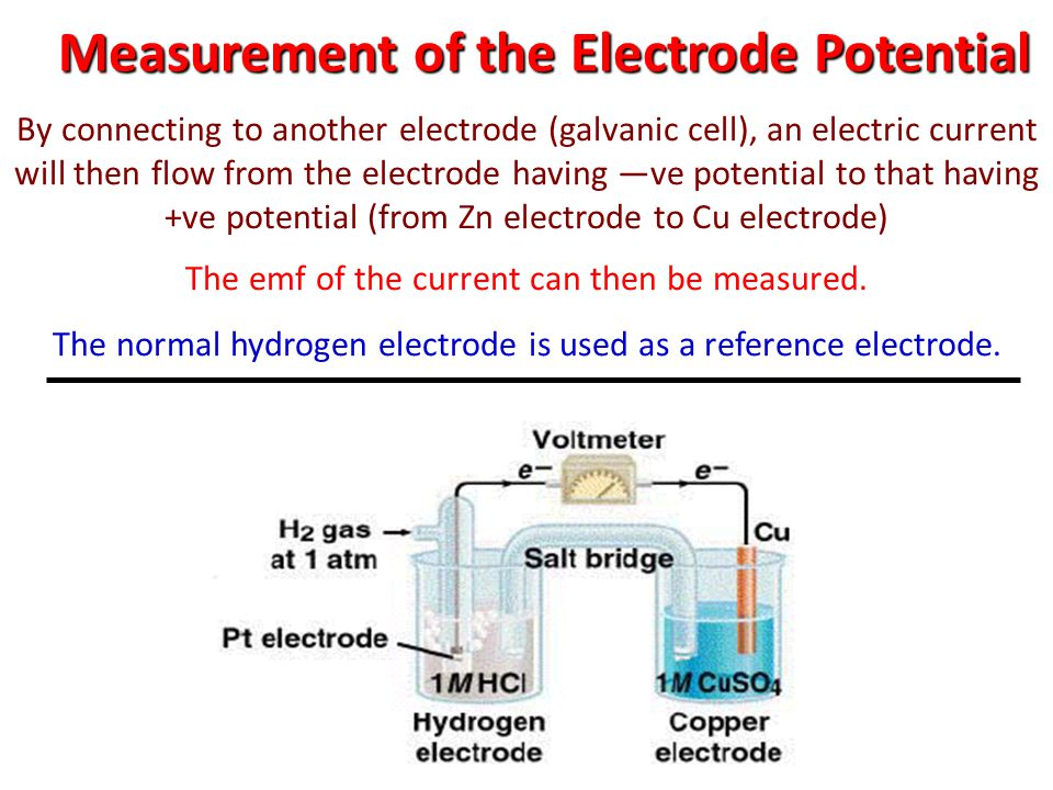 Measurement of the Electrode Potential