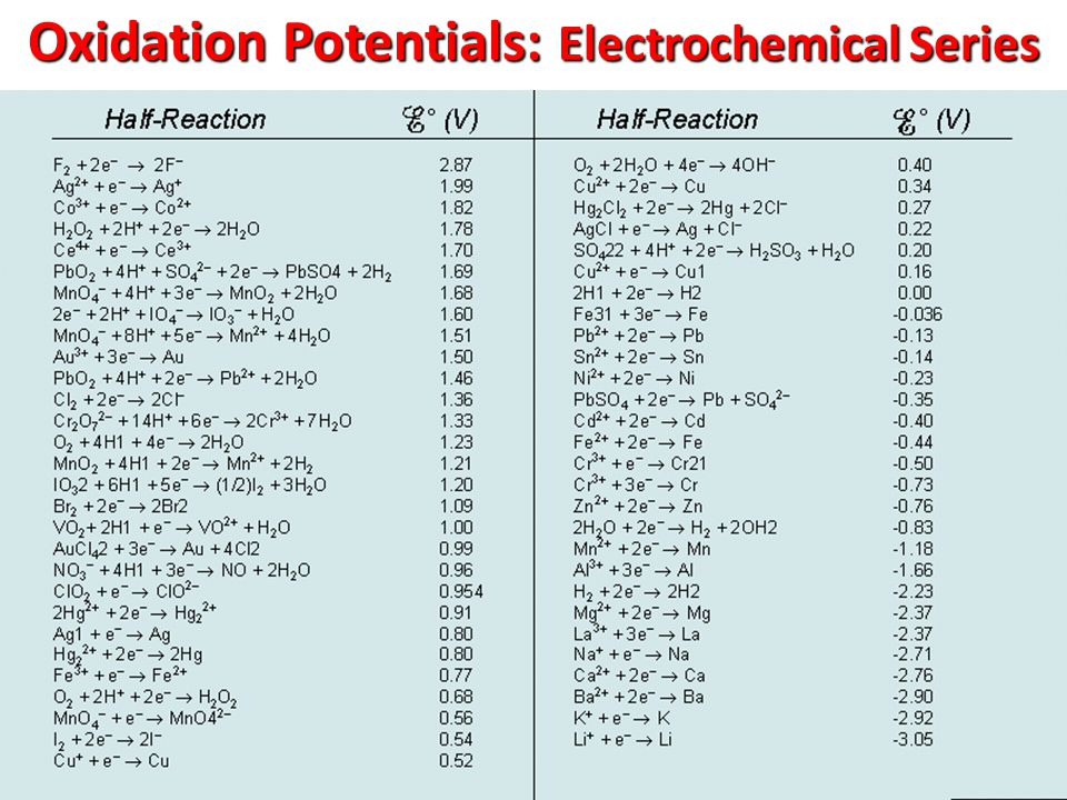 Oxidation Potentials: Electrochemical Series
