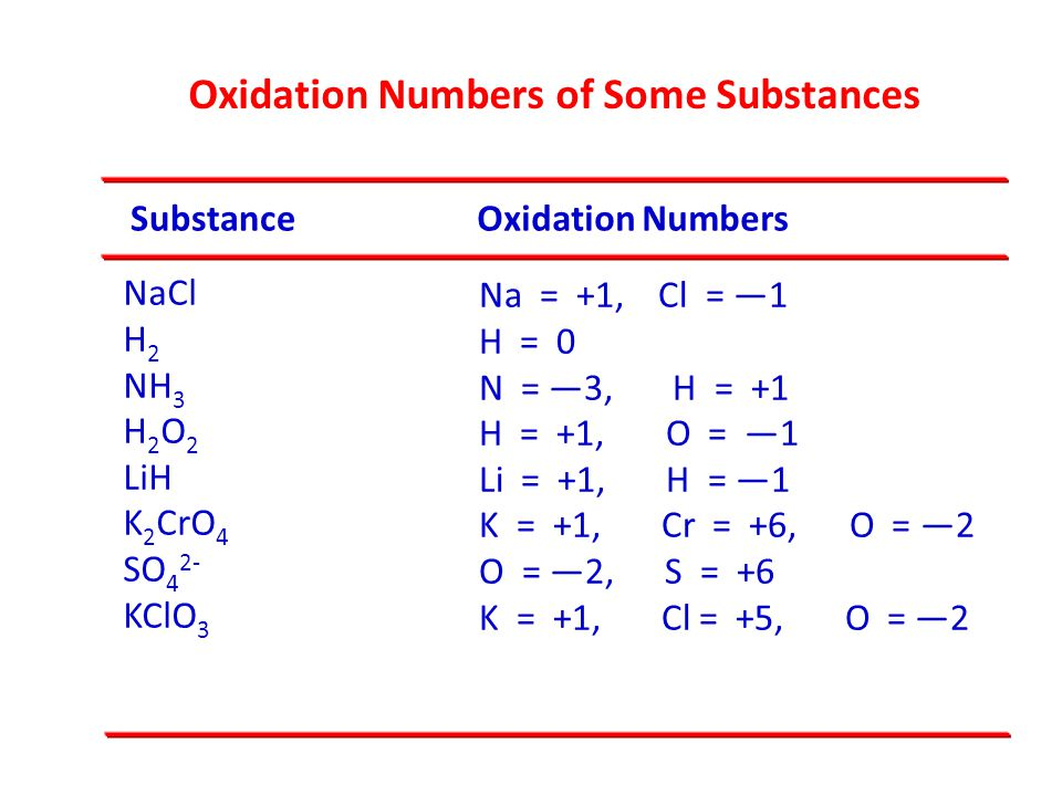 Oxidation Numbers of Some Substances