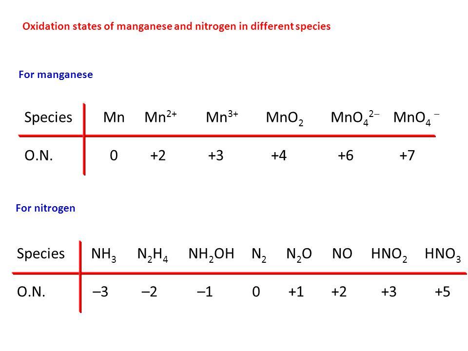 Species Mn Mn2+ Mn3+ MnO2 MnO42 MnO4  O.N. +2 +3 +4 +6 +7 Species