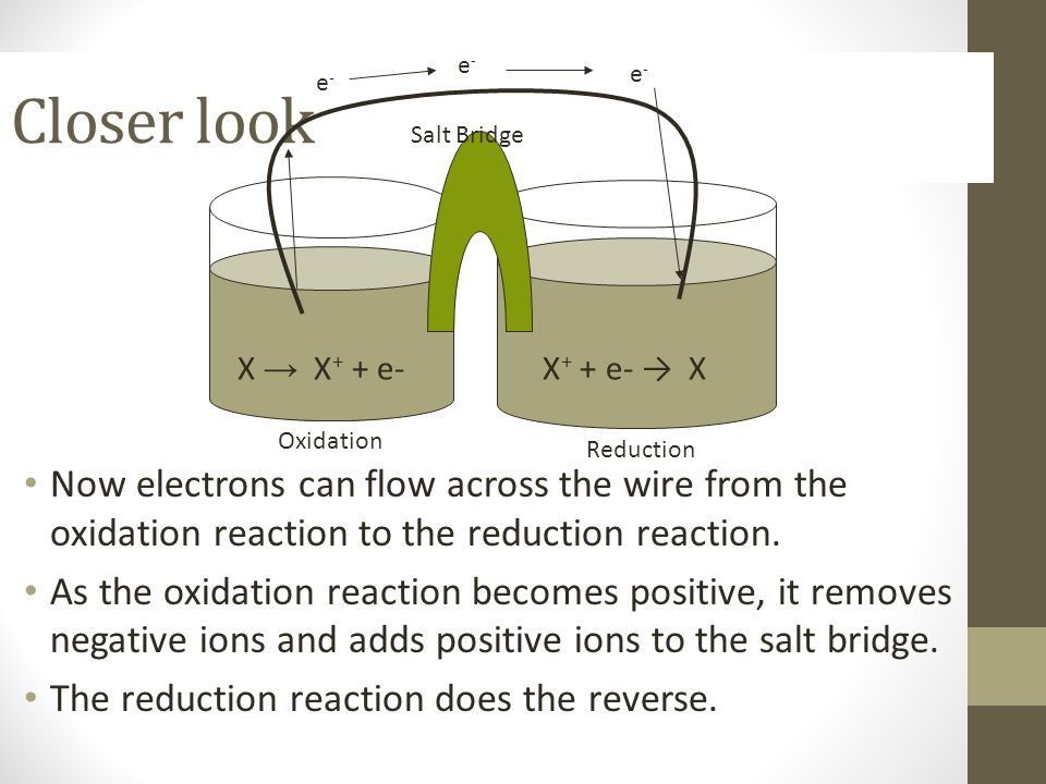 e- Closer look. e- e- Salt Bridge. X → X+ + e- X+ + e- → X. Oxidation. Reduction.