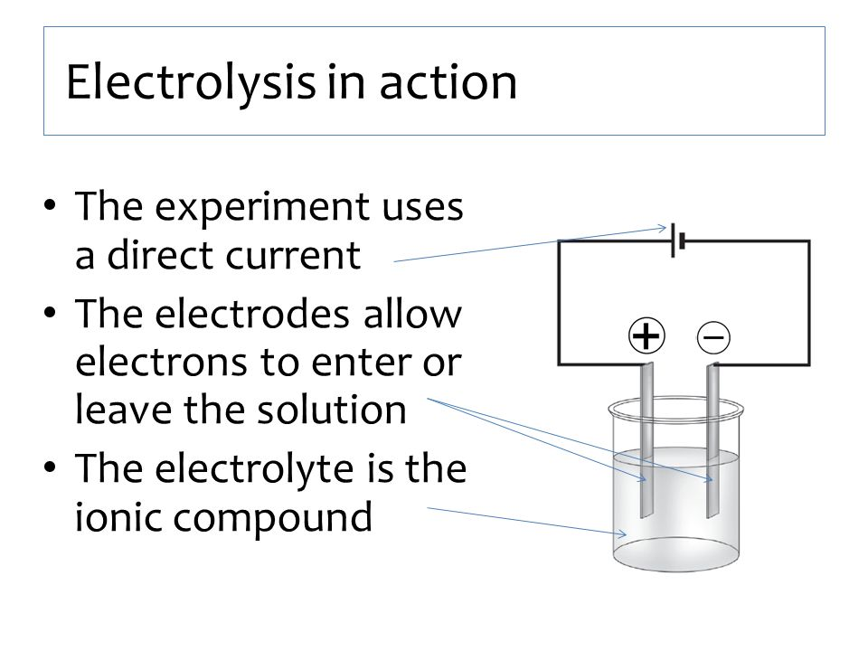 Electrolysis in action