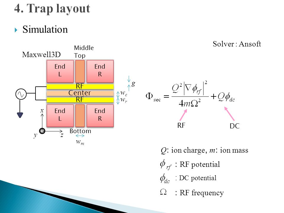 4. Trap layout Simulation Solver : Ansoft Maxwell3D
