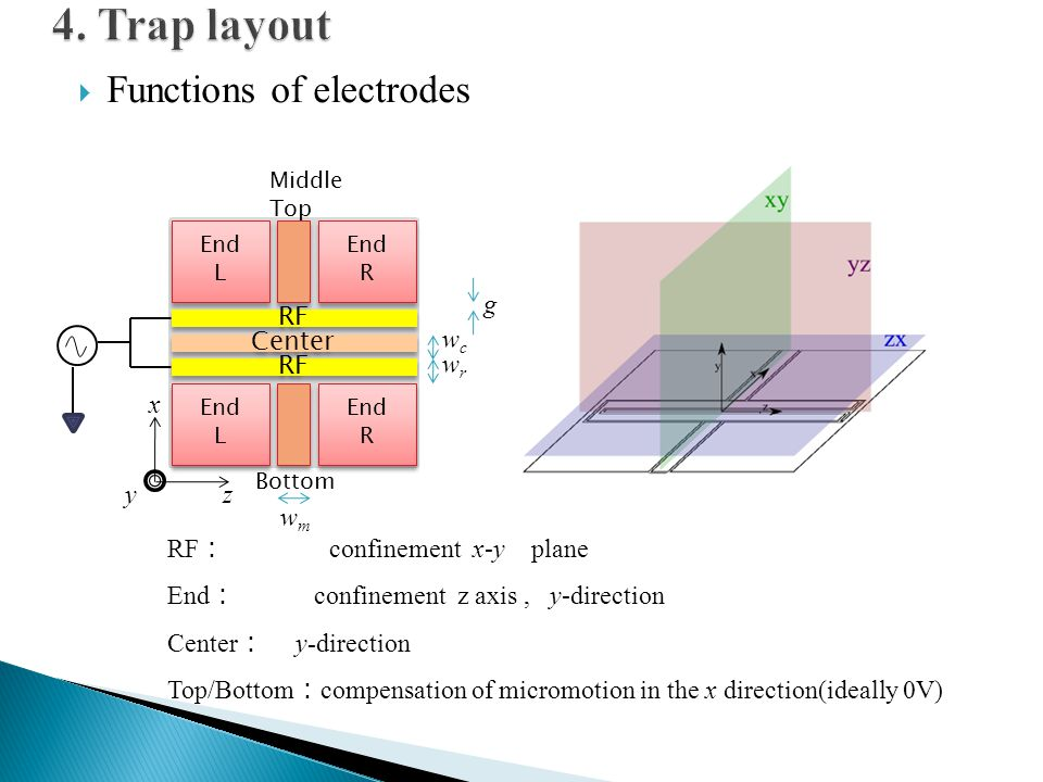 4. Trap layout Functions of electrodes g RF wc Center wr RF x y z wm