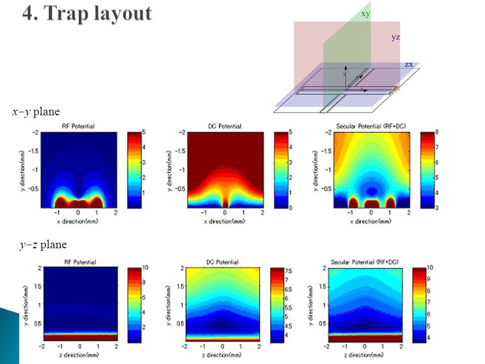 4. Trap layout x-y plane y-z plane