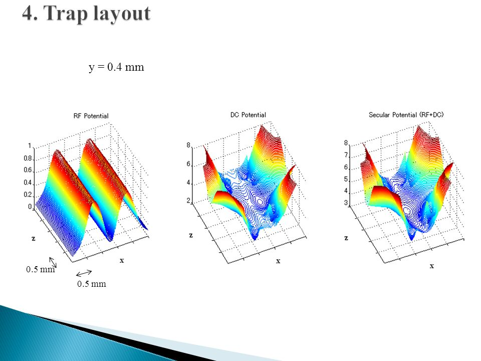 4. Trap layout y = 0.4 mm 0.5 mm 0.5 mm