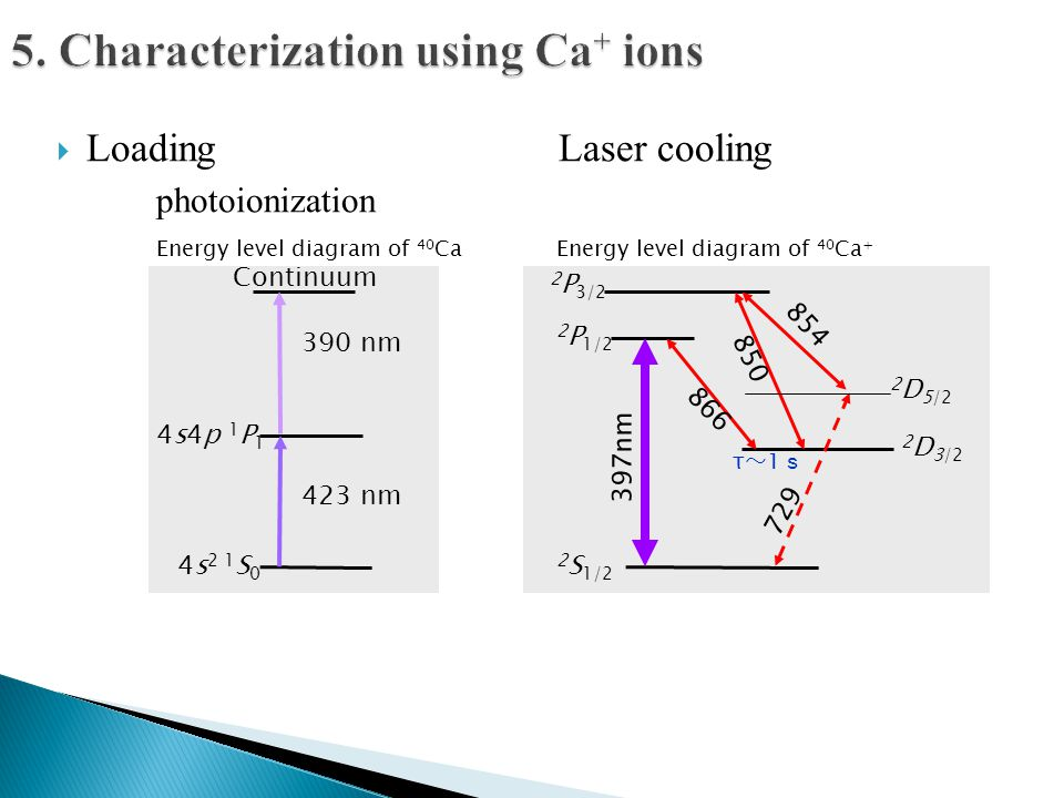 5. Characterization using Ca+ ions