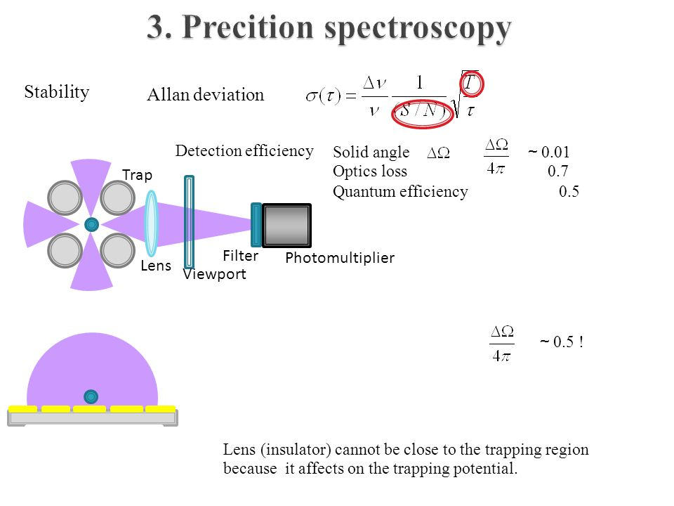 3. Precition spectroscopy