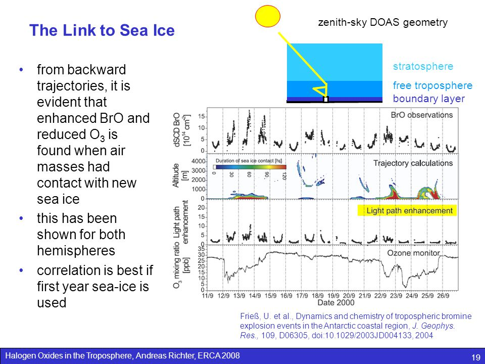 The Link to Sea Ice zenith-sky DOAS geometry.