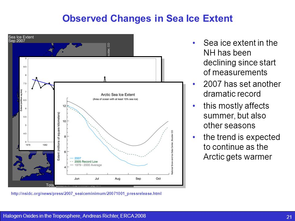 Observed Changes in Sea Ice Extent