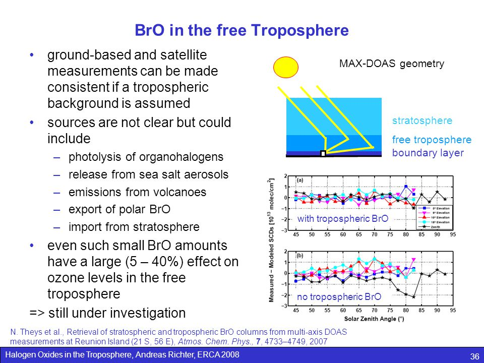 BrO in the free Troposphere