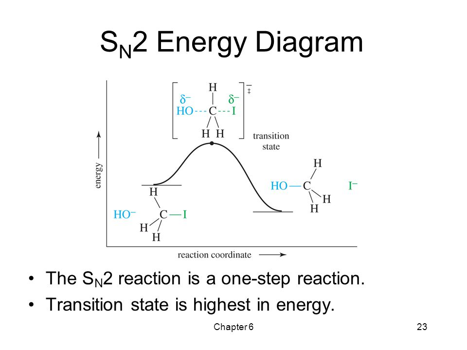 SN2 Energy Diagram The SN2 reaction is a one-step reaction.