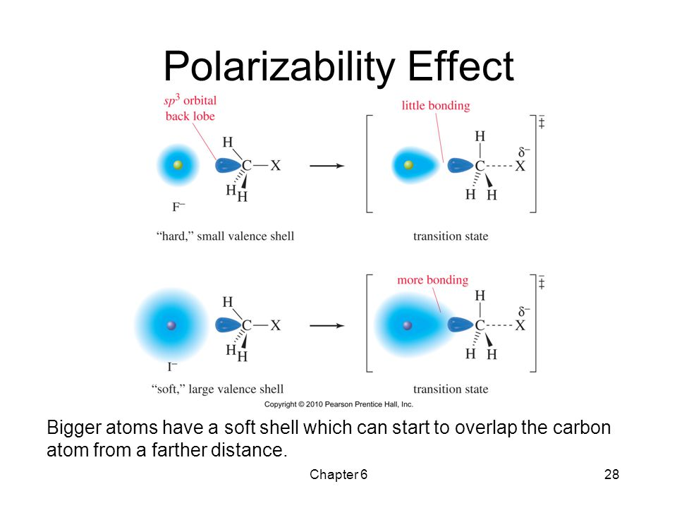 Polarizability Effect