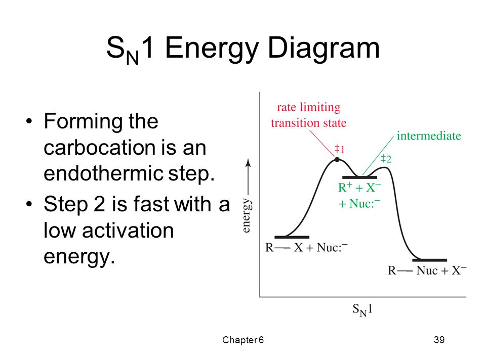SN1 Energy Diagram Forming the carbocation is an endothermic step.
