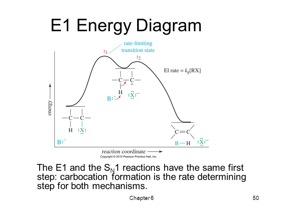 E1 Energy Diagram The E1 and the SN1 reactions have the same first step: carbocation formation is the rate determining step for both mechanisms.