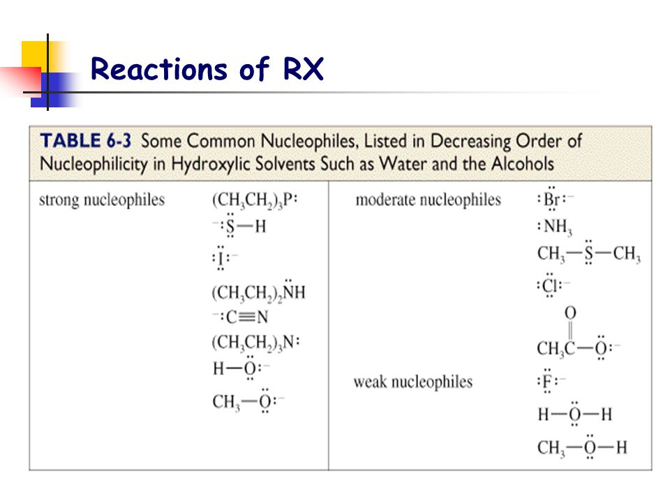 Reactions of RX