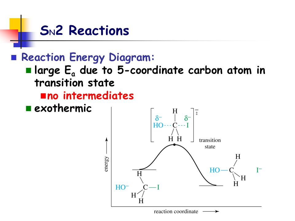 SN2 Reactions Reaction Energy Diagram: