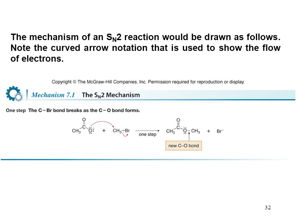 The mechanism of an SN2 reaction would be drawn as follows