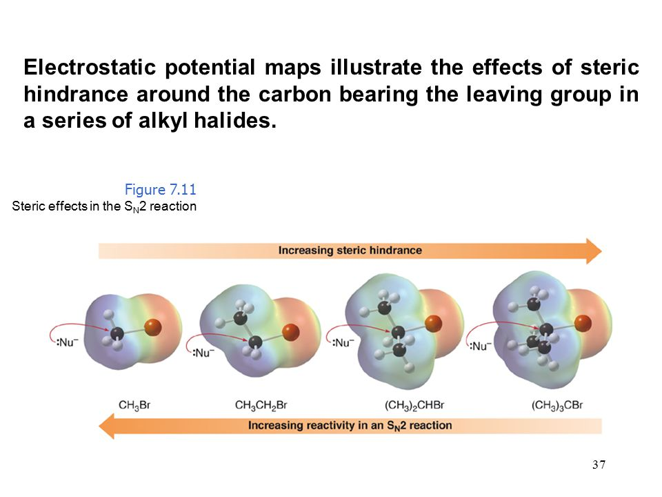 Electrostatic potential maps illustrate the effects of steric hindrance around the carbon bearing the leaving group in a series of alkyl halides.