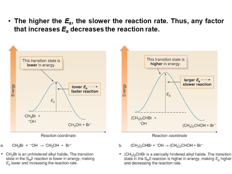 The higher the Ea, the slower the reaction rate