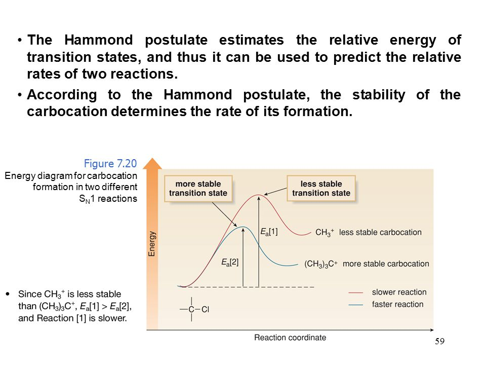 The Hammond postulate estimates the relative energy of transition states, and thus it can be used to predict the relative rates of two reactions.