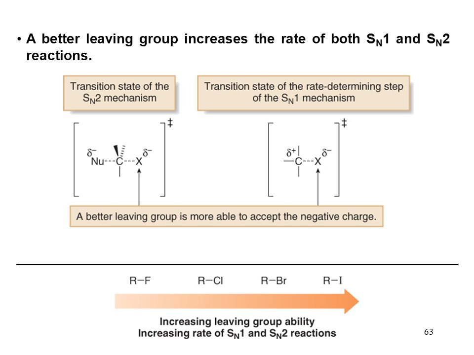 A better leaving group increases the rate of both SN1 and SN2 reactions.