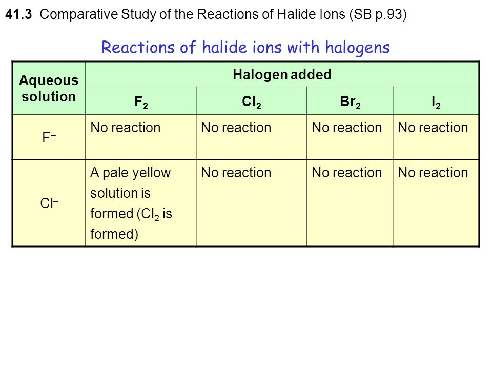 Reactions of halide ions with halogens