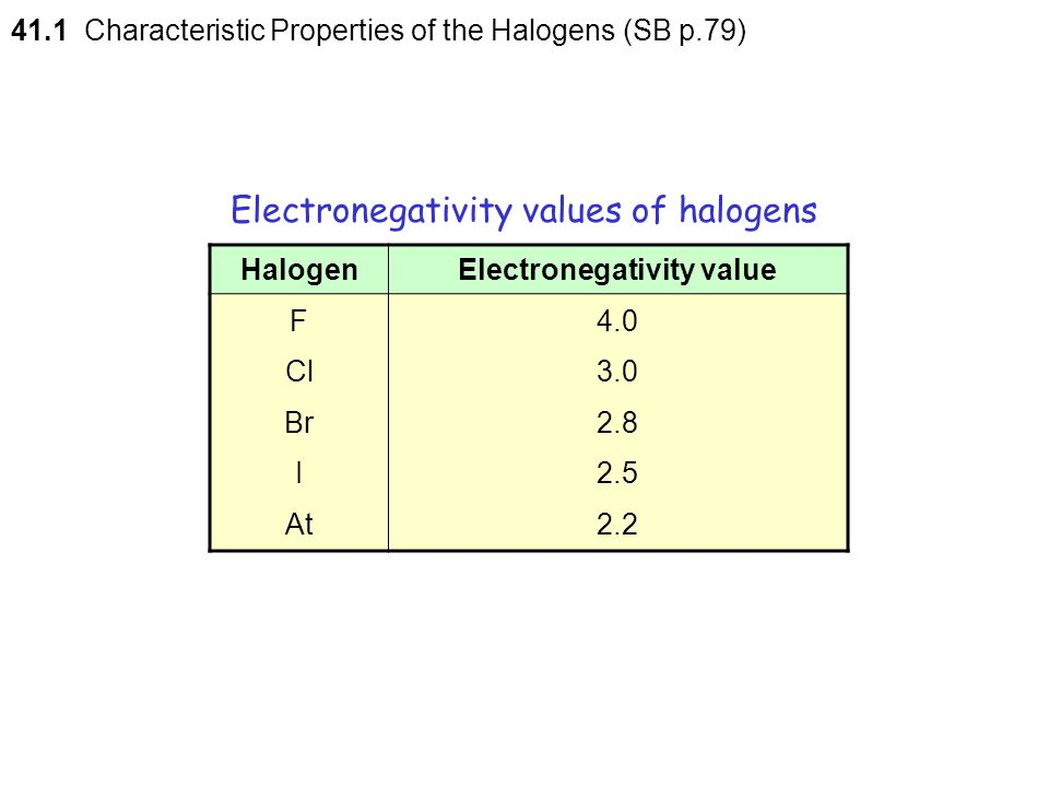 Electronegativity values of halogens