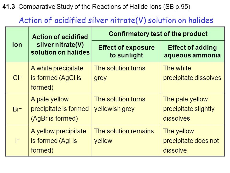 Action of acidified silver nitrate(V) solution on halides