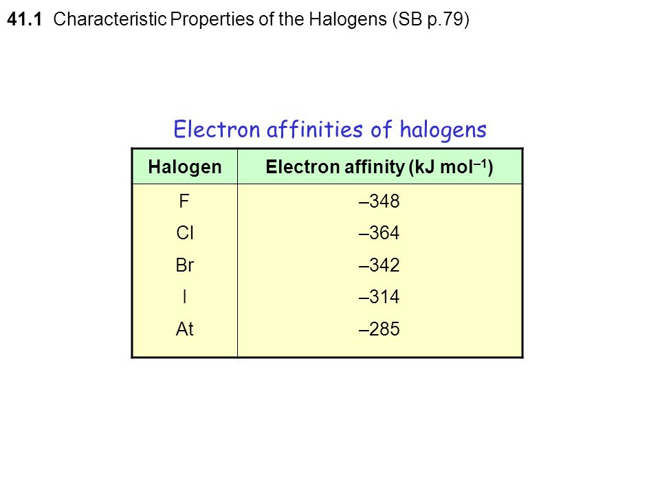 Electron affinities of halogens