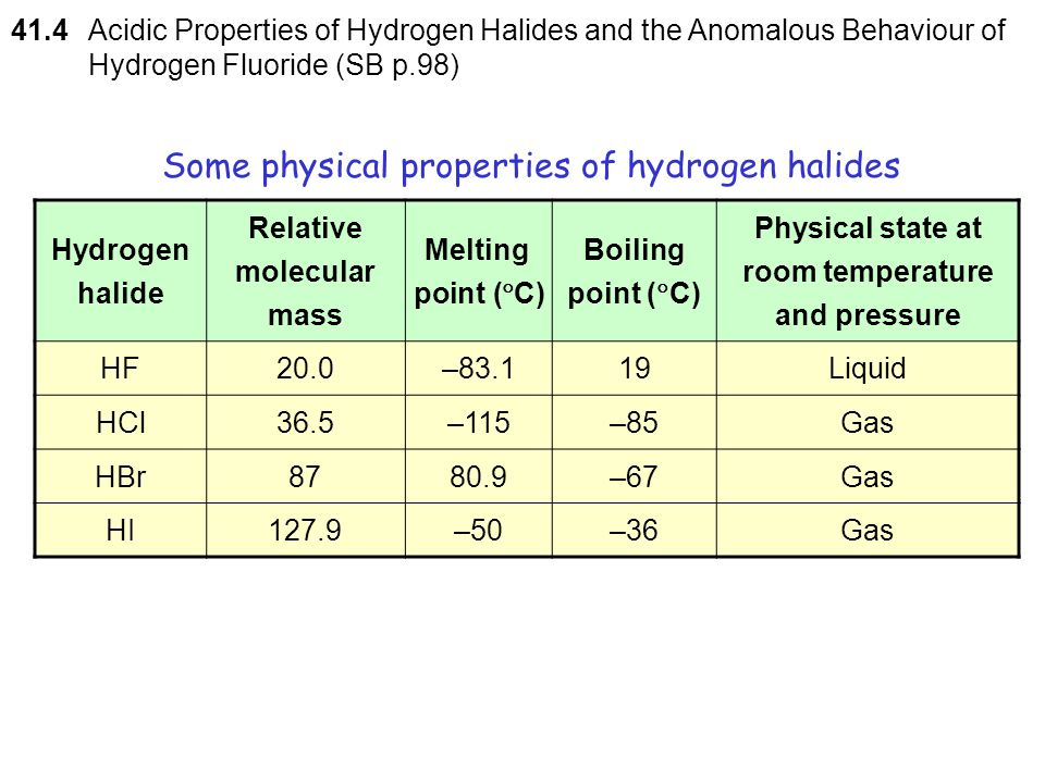 Some physical properties of hydrogen halides