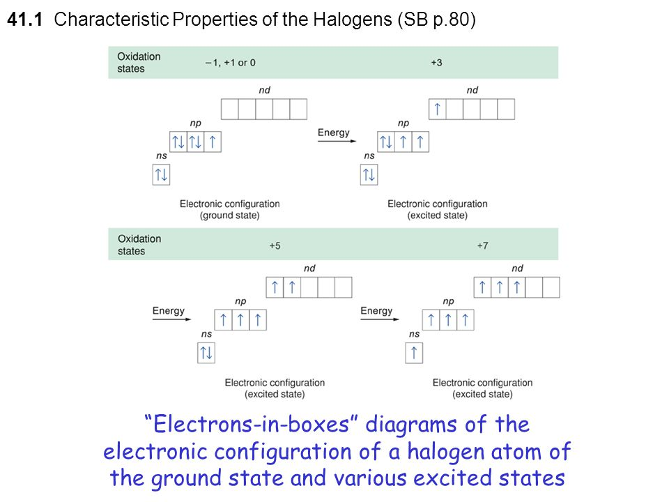 41.1 Characteristic Properties of the Halogens (SB p.80)