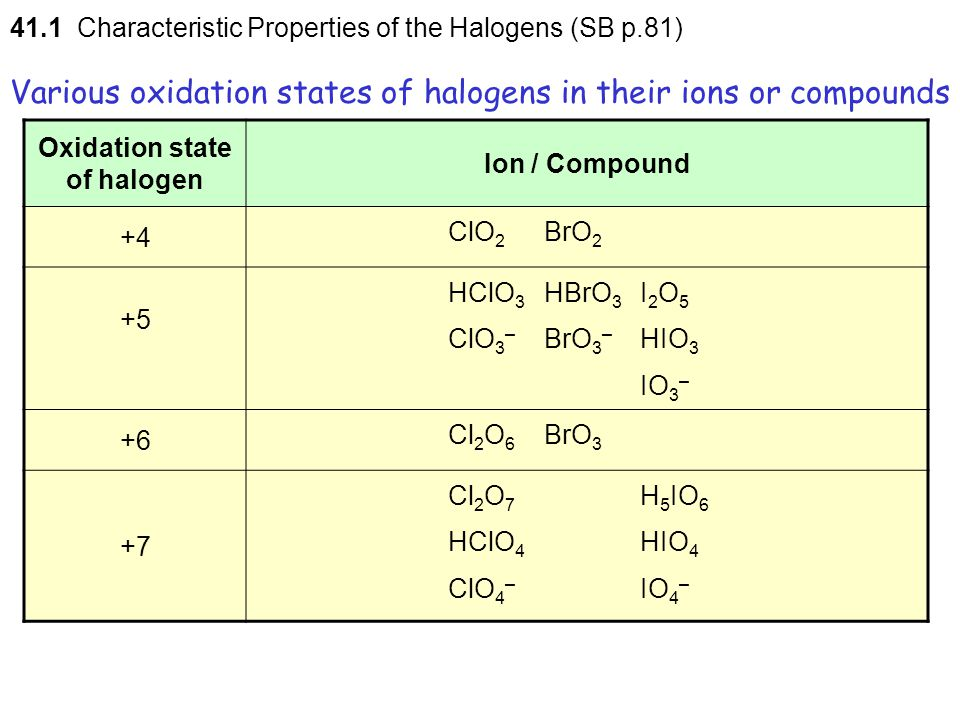 Various oxidation states of halogens in their ions or compounds