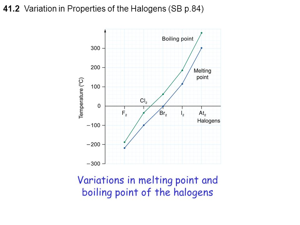 Variations in melting point and boiling point of the halogens