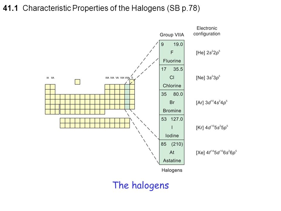 41.1 Characteristic Properties of the Halogens (SB p.78)