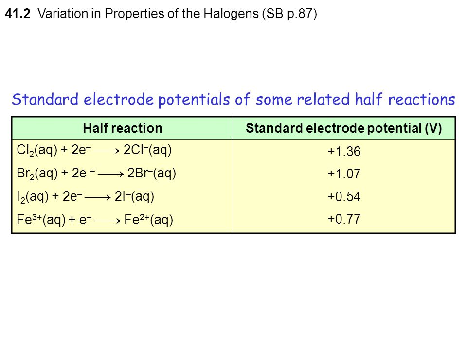 Standard electrode potentials of some related half reactions