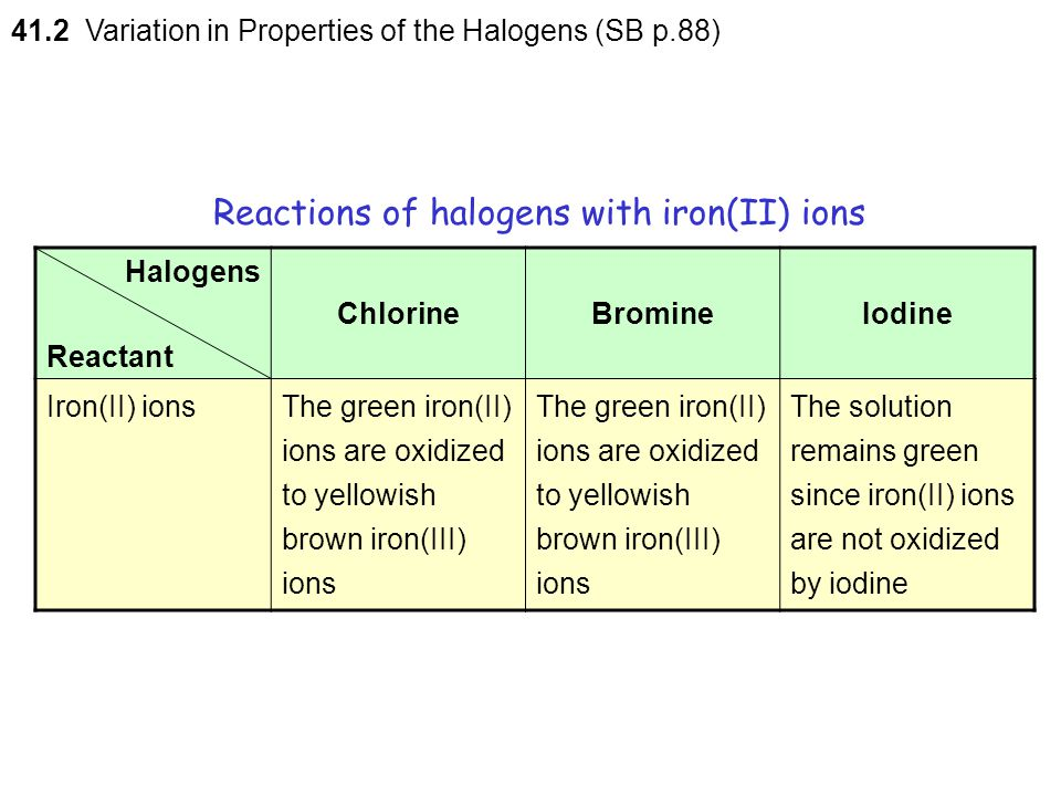 Reactions of halogens with iron(II) ions