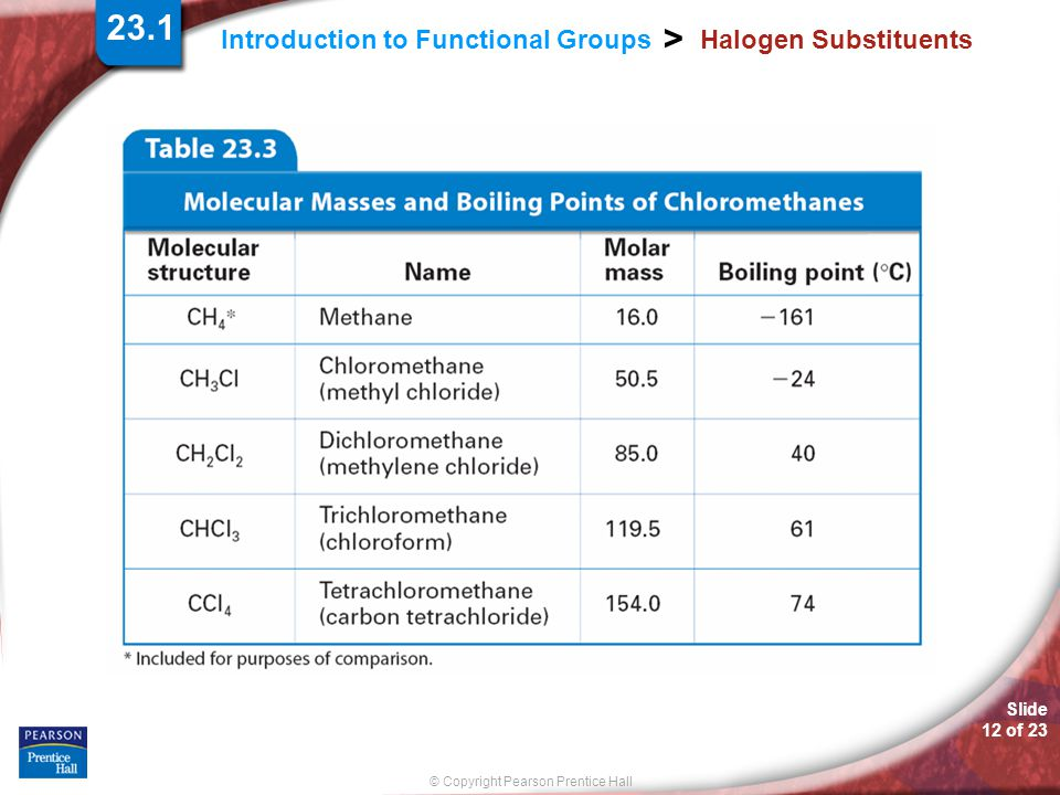 23.1 Halogen Substituents