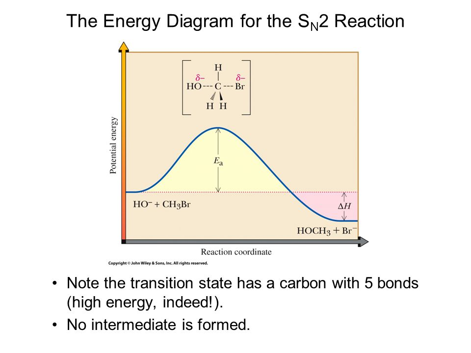 The Energy Diagram for the SN2 Reaction