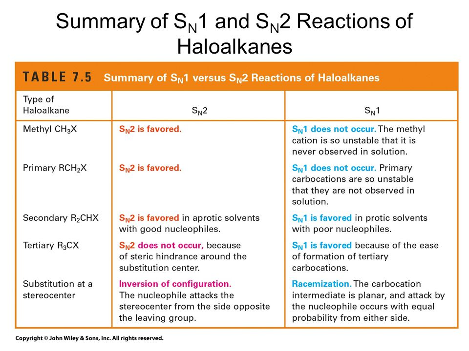 Summary of SN1 and SN2 Reactions of Haloalkanes