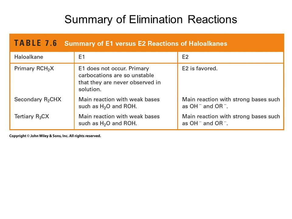 Summary of Elimination Reactions