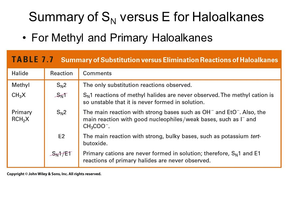 Summary of SN versus E for Haloalkanes